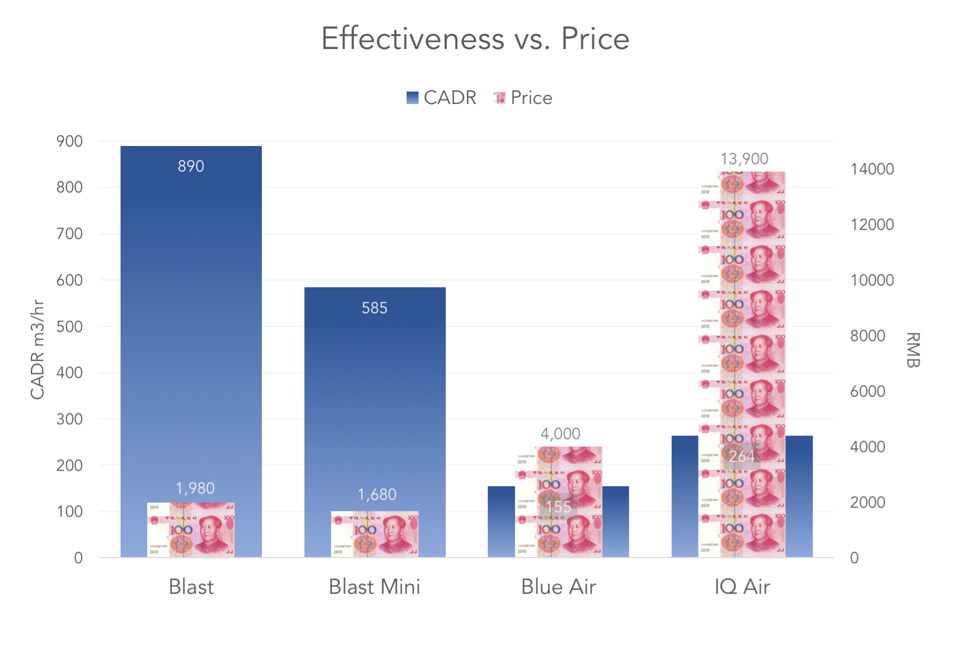 Blast and Blast Mini price comparison