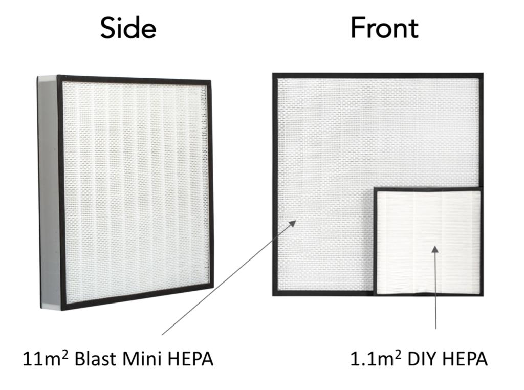 Blast Mini HEPA Size Comparison