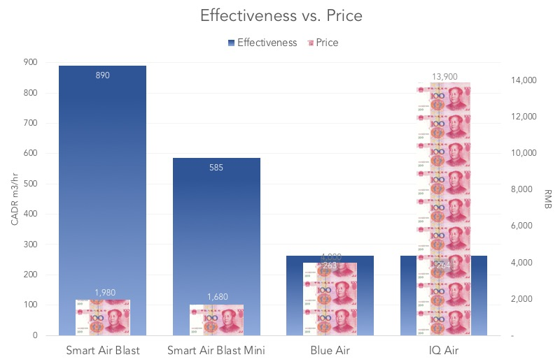 Cost vs Effectiveness for Blast and Blast Mini air purifier