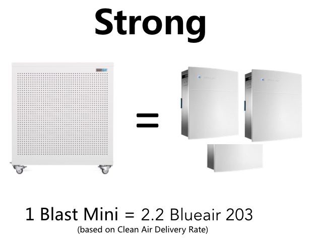 Blast Mini is equivalent to 2.2 BlueAirs