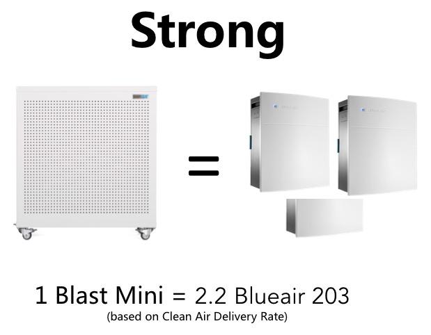 Blast Mini is equivalent to 2.2 BlueAirs