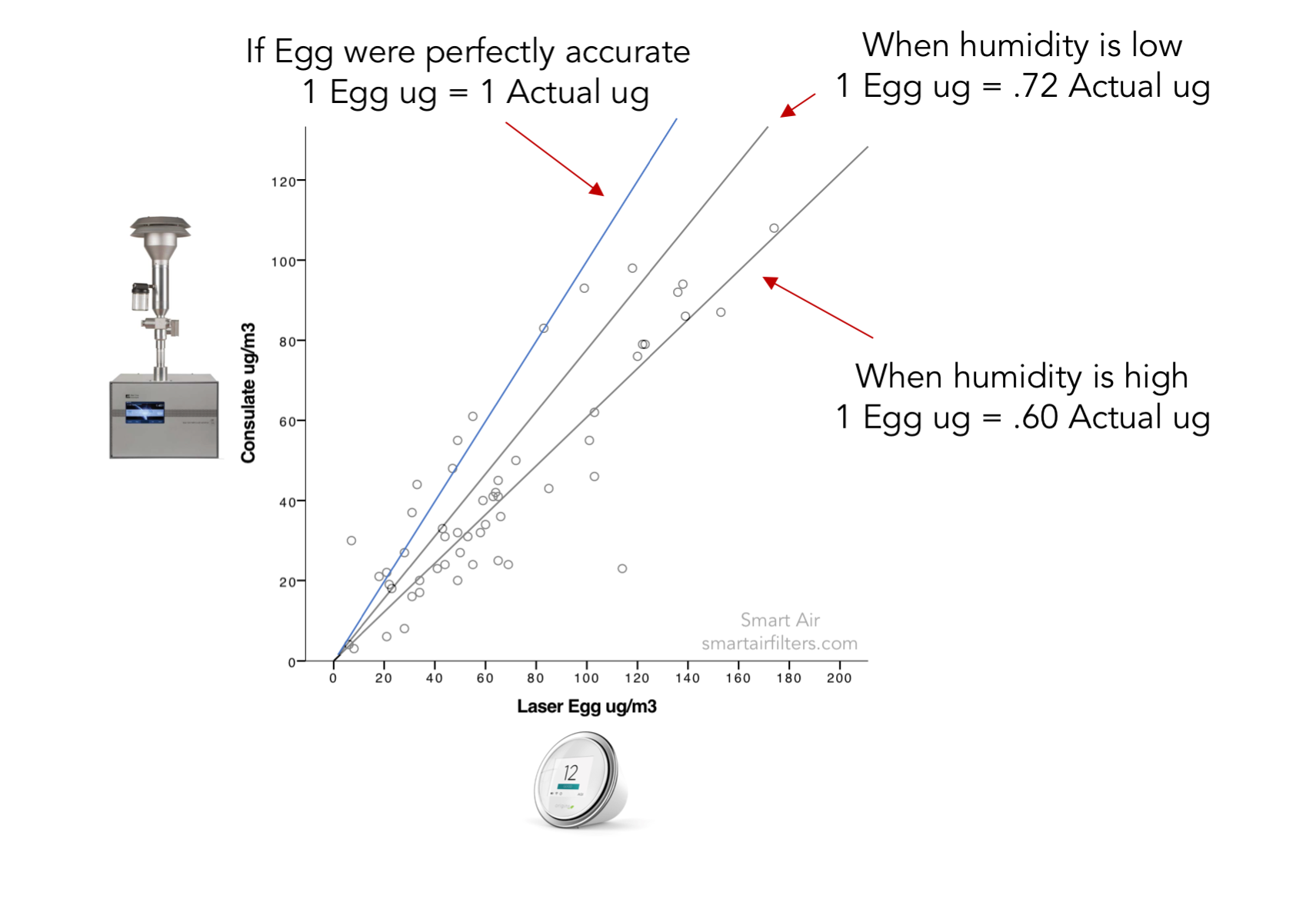 Laser Egg accuracy test PM2.5 humidity