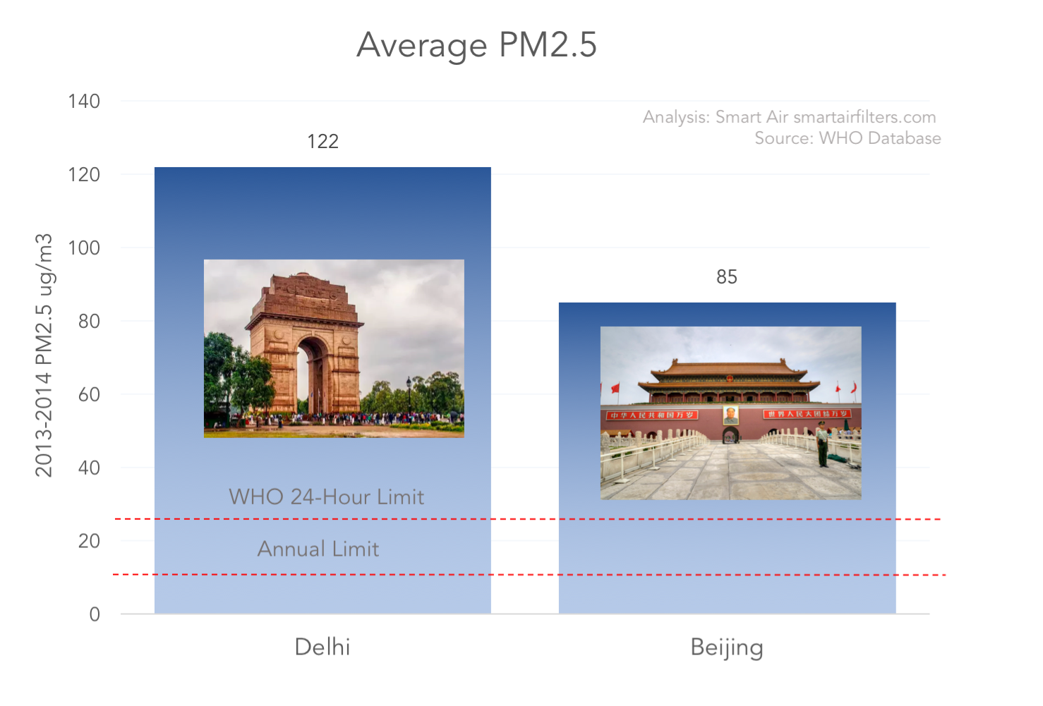 Average PM2.5 pollution air quality Delhi vs Beijing