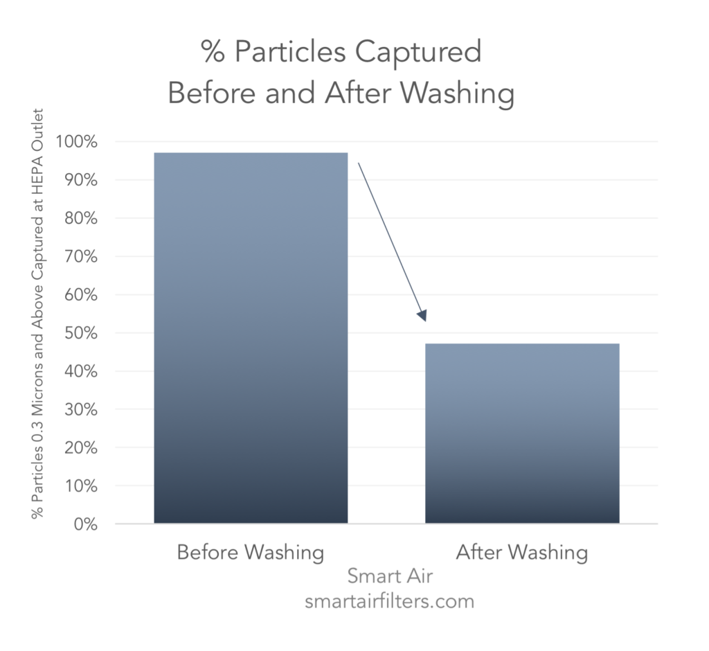 effectiveness of HEPA fitler after washing