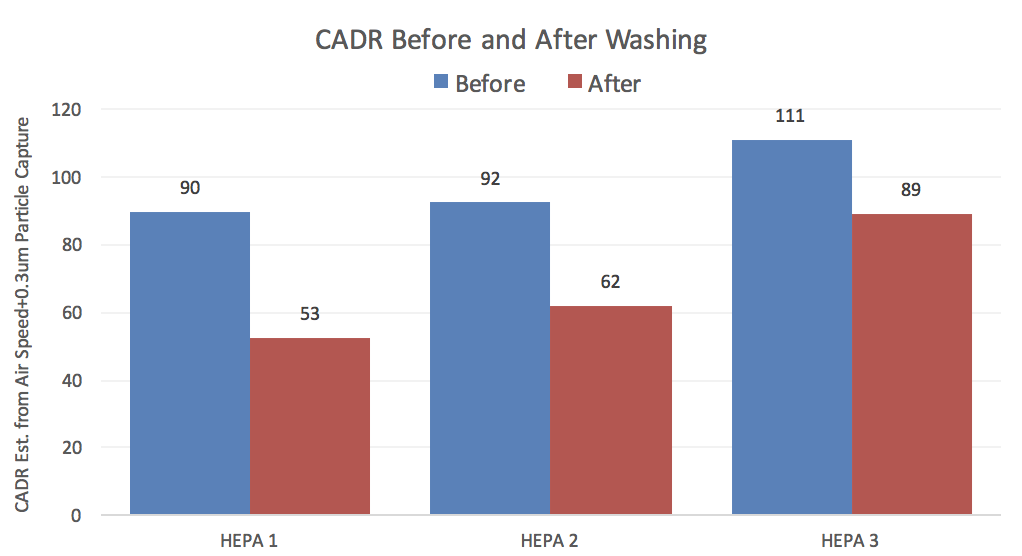 HEPA filter performance decreased greatly after washing with water