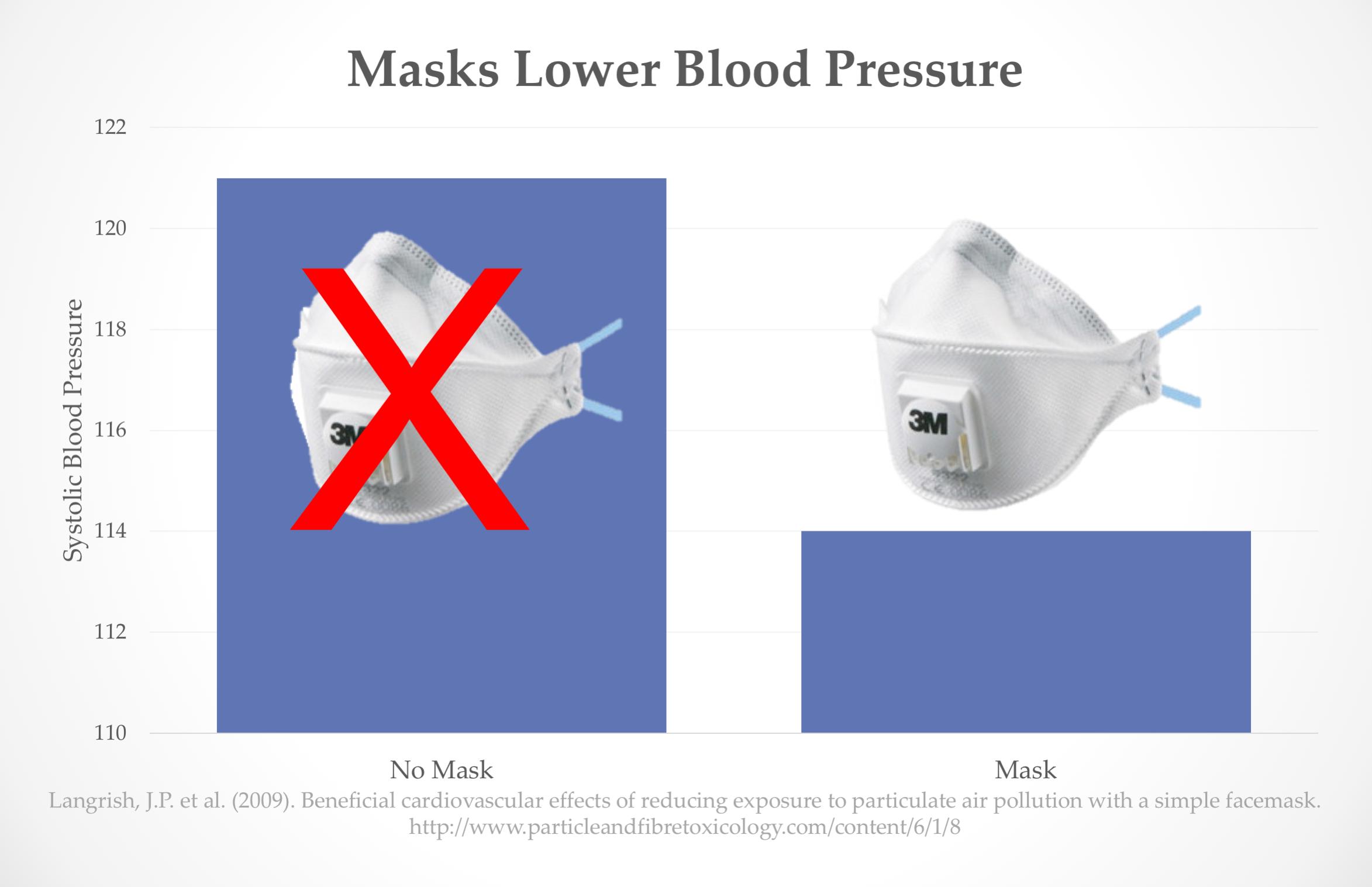 Masque de pollution santé pression artérielle smog