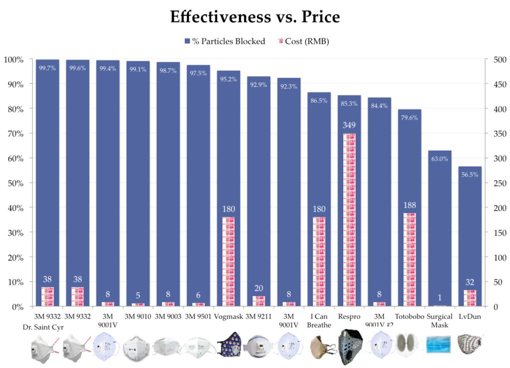 Examen des données sur l'efficacité des masques antipollution par rapport aux prix
