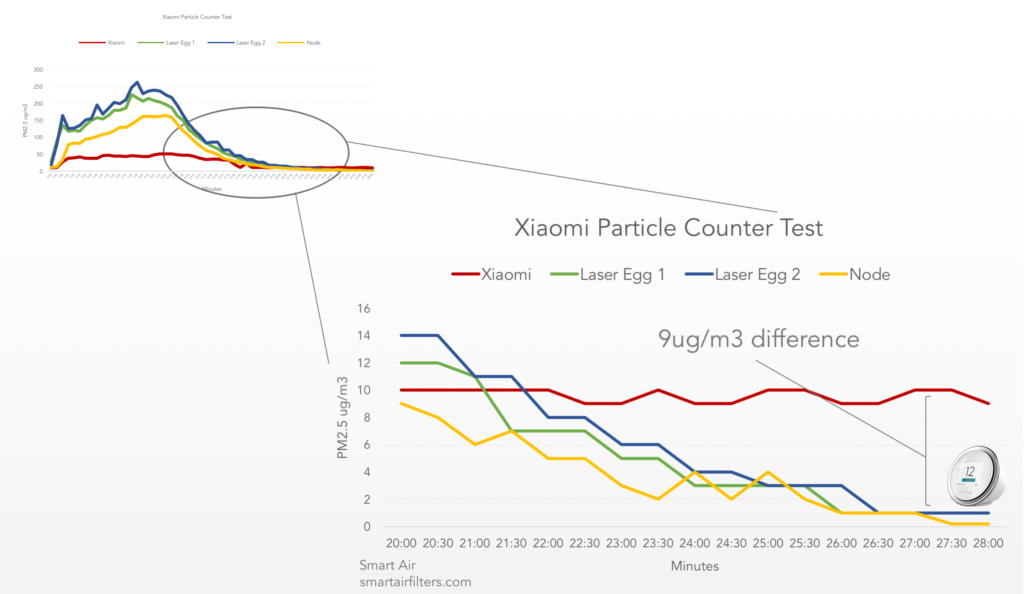 The Xiaomi Particle Counter Is So Inaccurate It Should Not