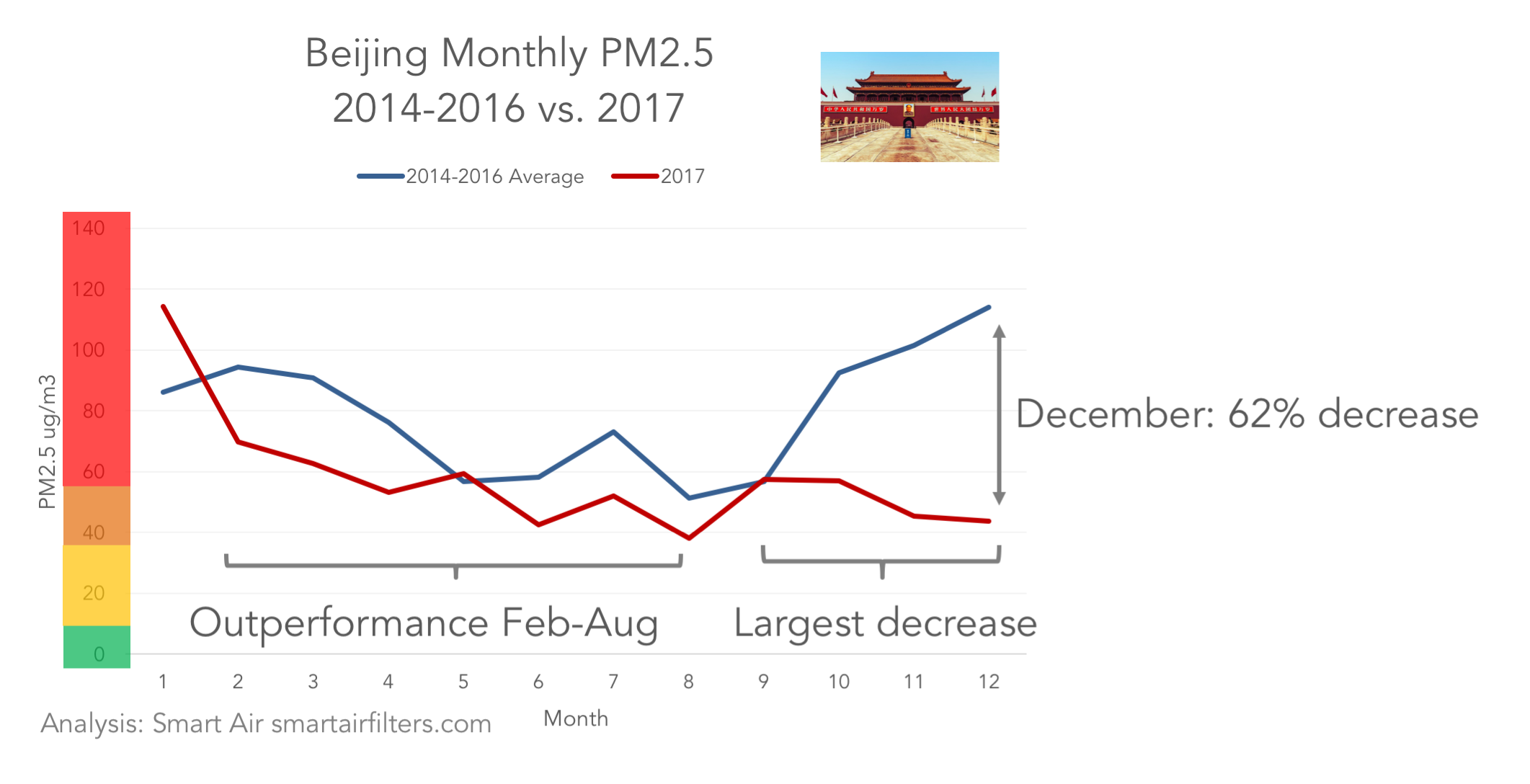 Beijing monthly air quality air pollution PM2.5