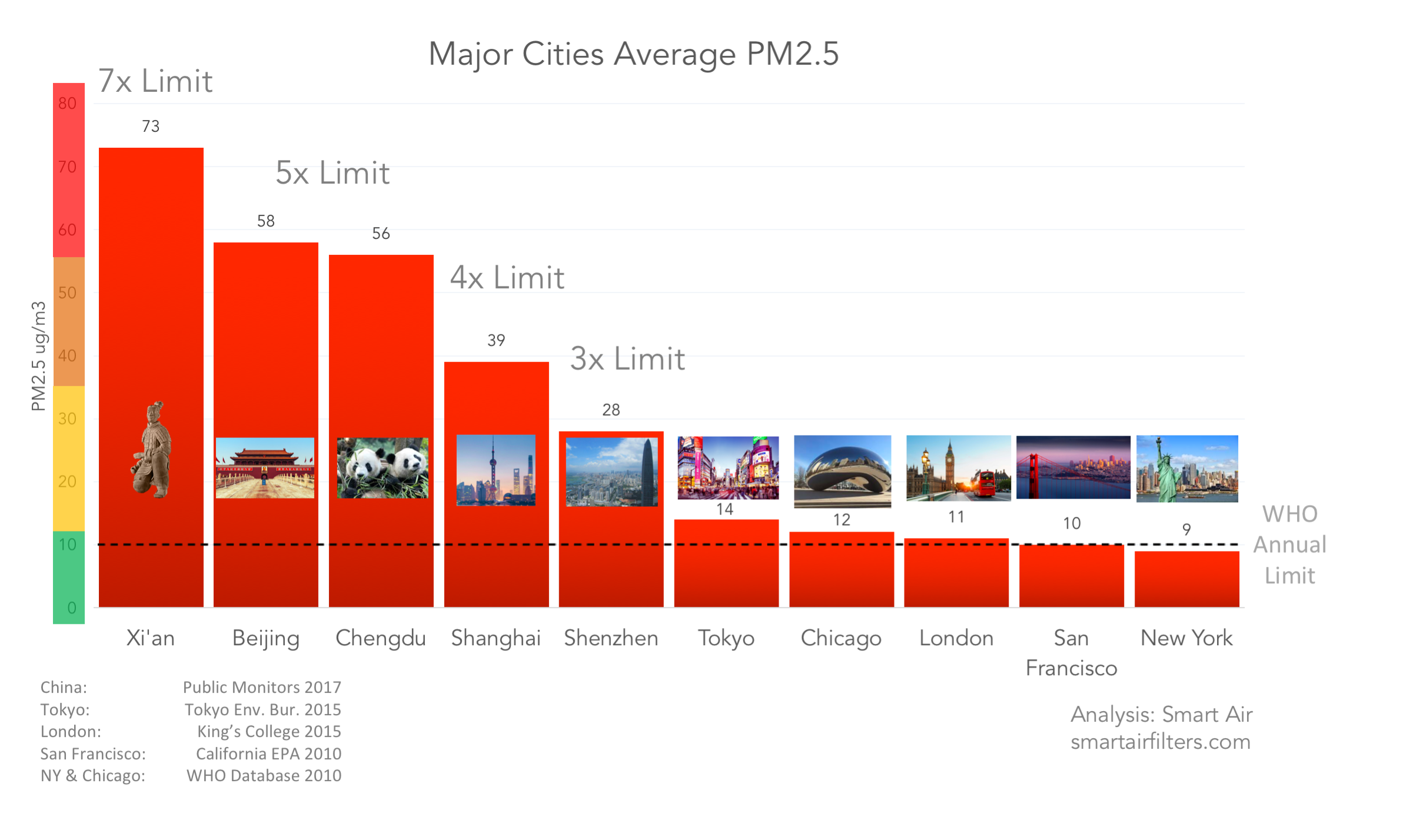 Major Chinese cities air pollution rankings PM2.5 air quality