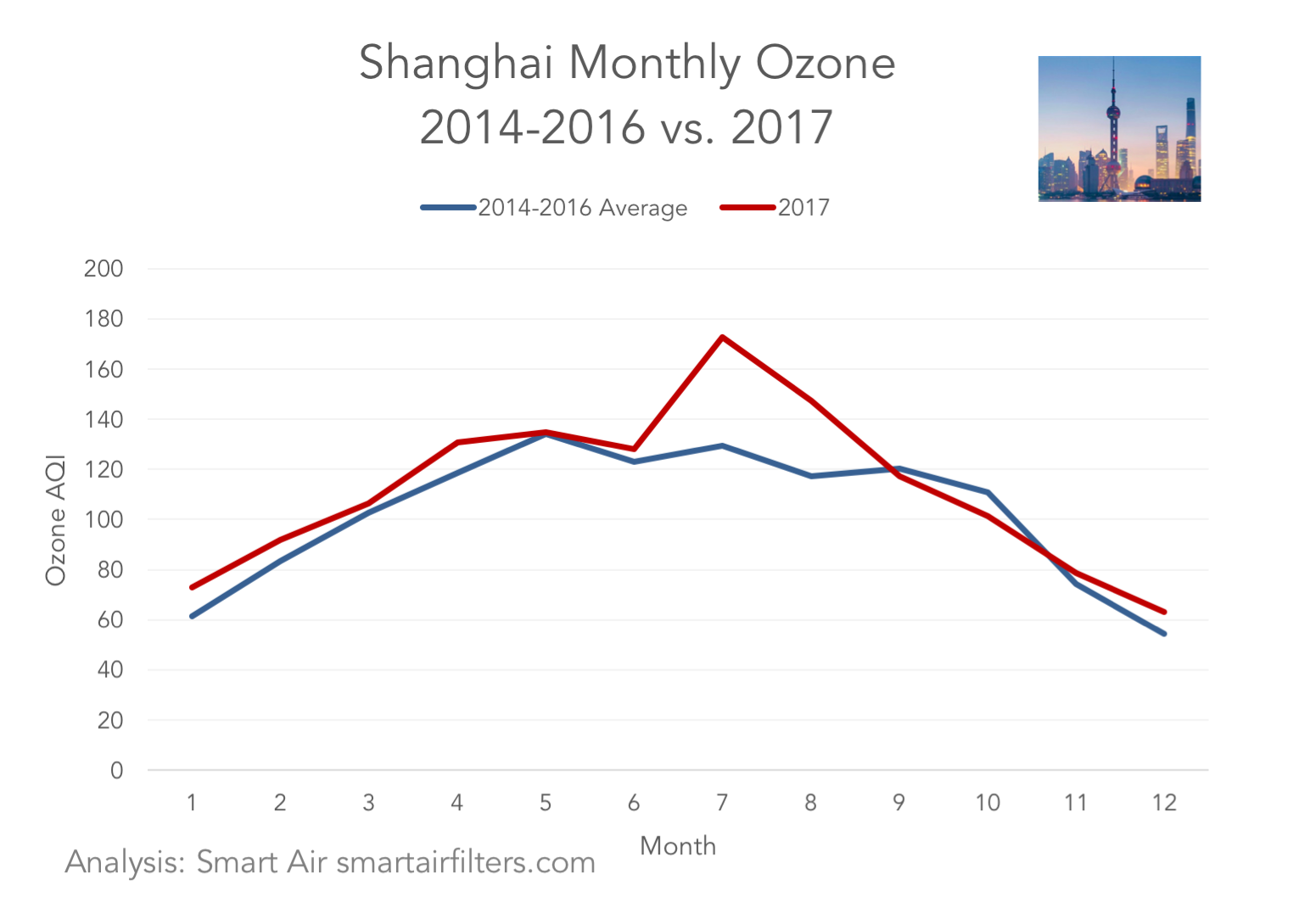 Shanghai monthly ozone pollution air quality