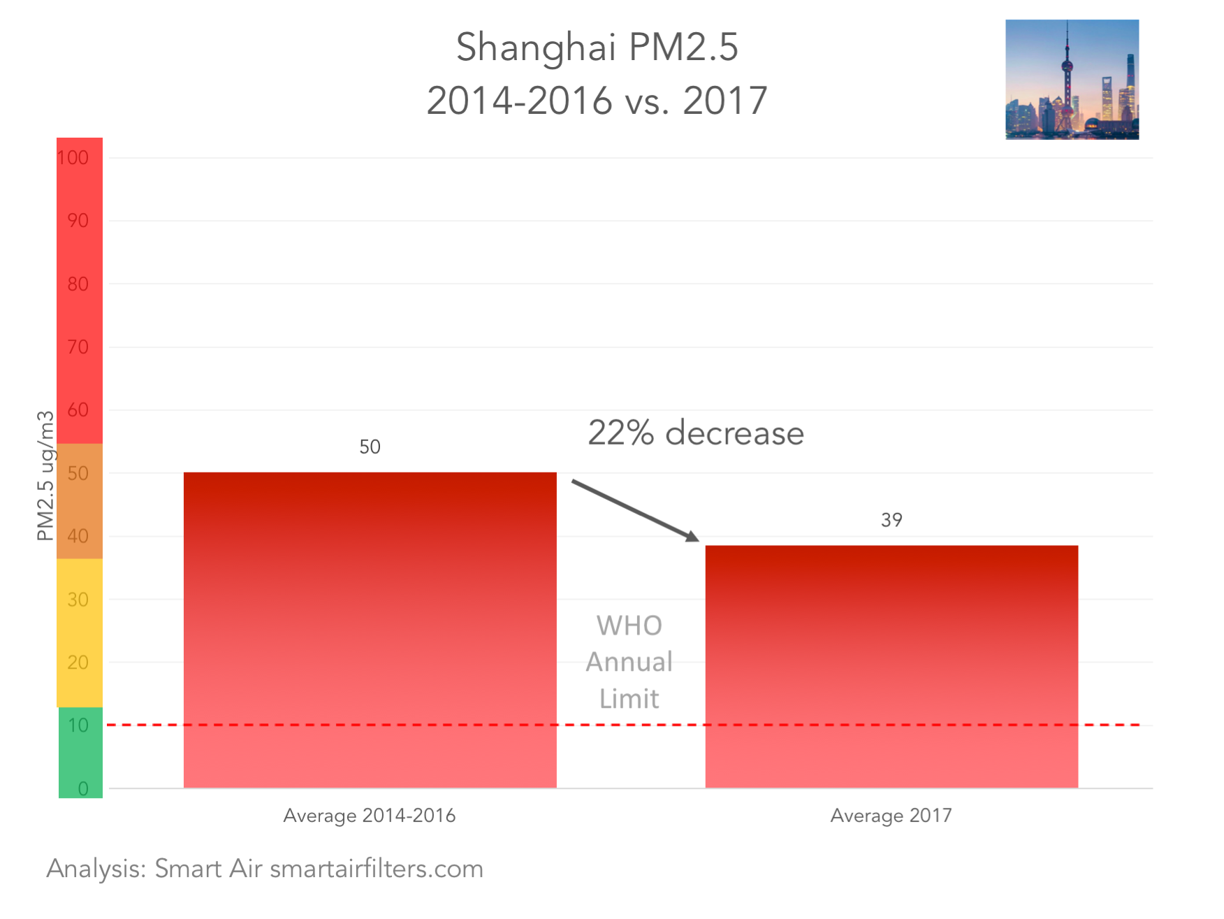 Shanghai air quality air pollution PM2.5