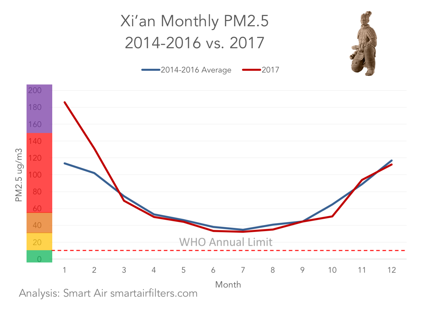 Xi'an monthly air quality air pollution PM2.5