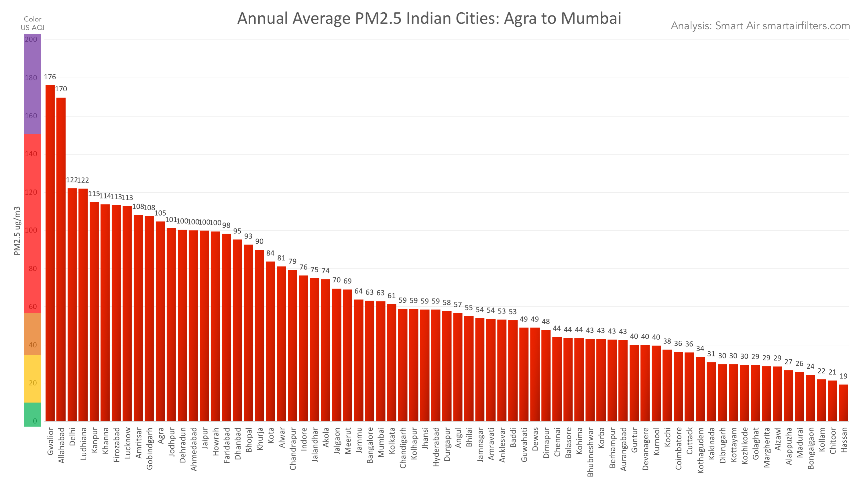 Which Indian cities have the best air quality and which are