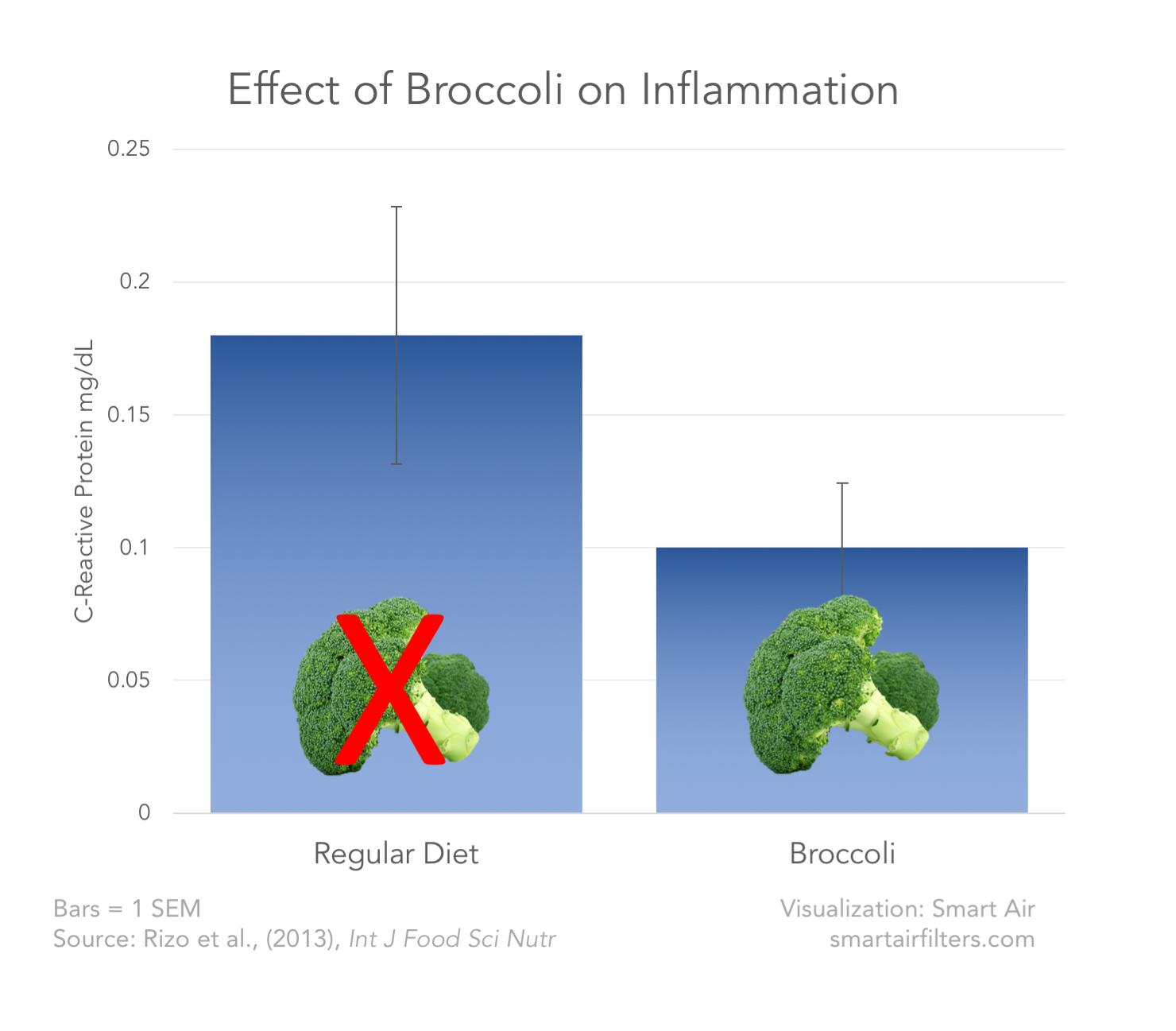 Broccoli pollution protect effect