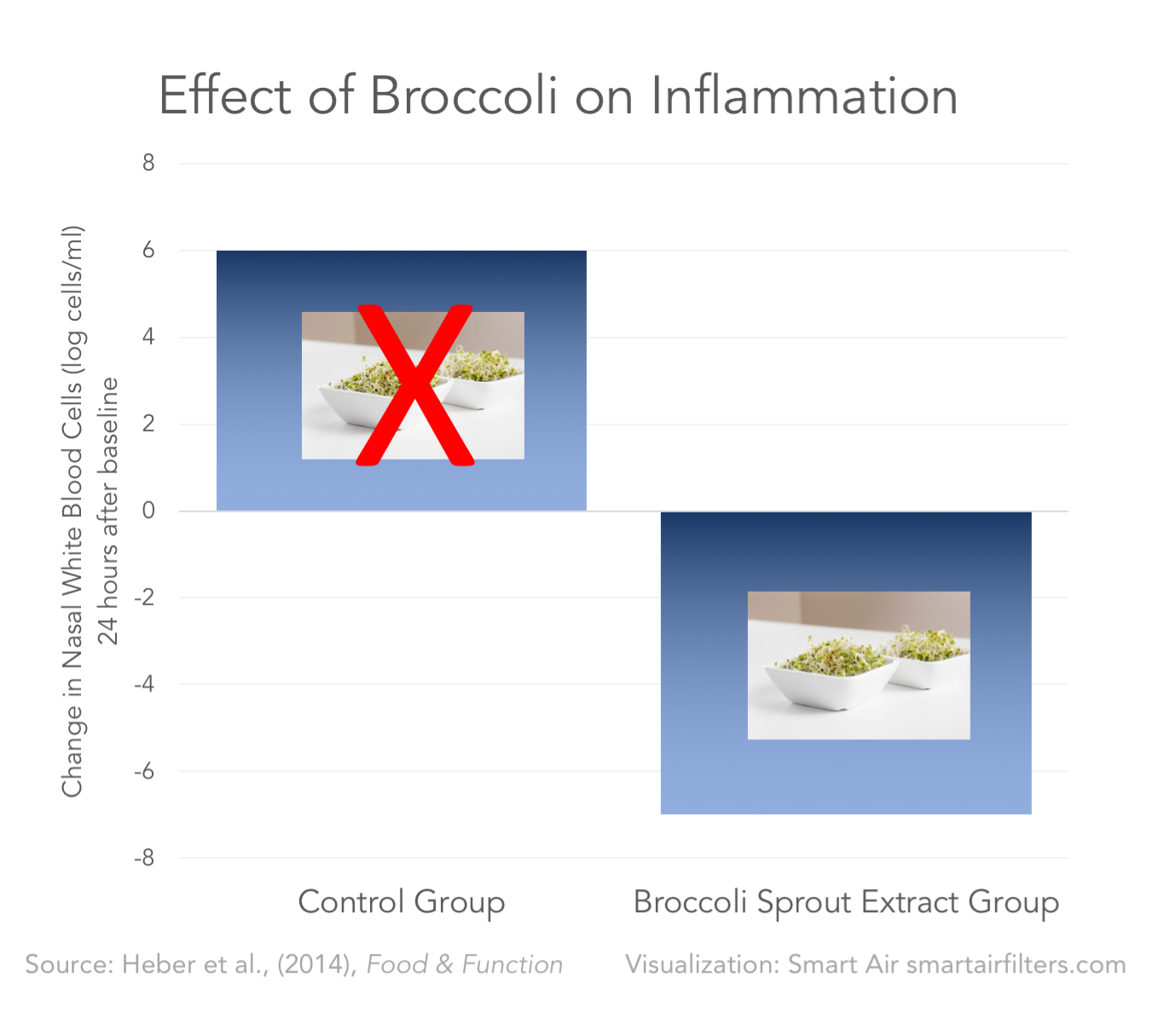 Broccoli air pollution sulforaphane toxins