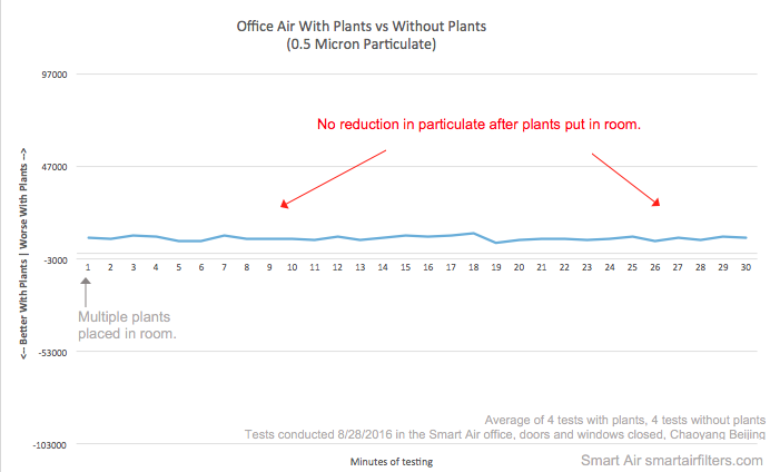 Test result showing office room filled with plants did not filter out PM2.5 from air and improve air quality