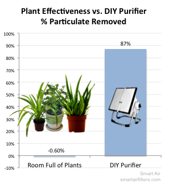 Plants are much worse than air purifiers at removing PM2.5 from the air