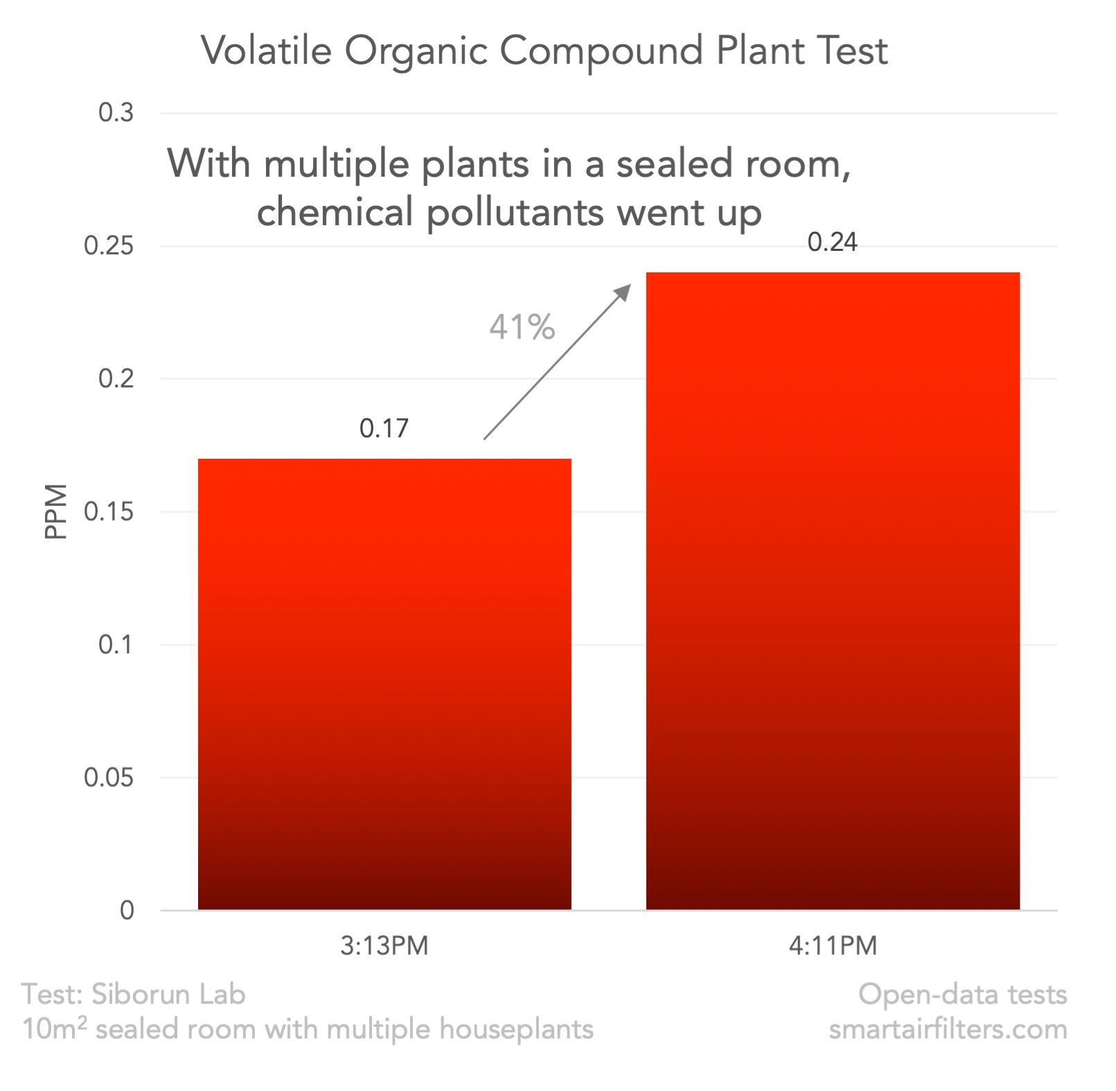 Plant Purifier Formaldehyde Pollution Test
