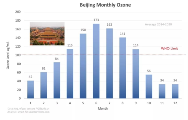Beijing ozone level by month