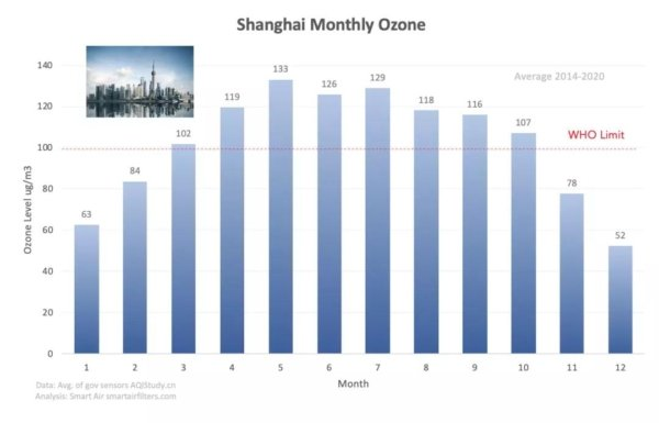 Shanghai ozone level by month