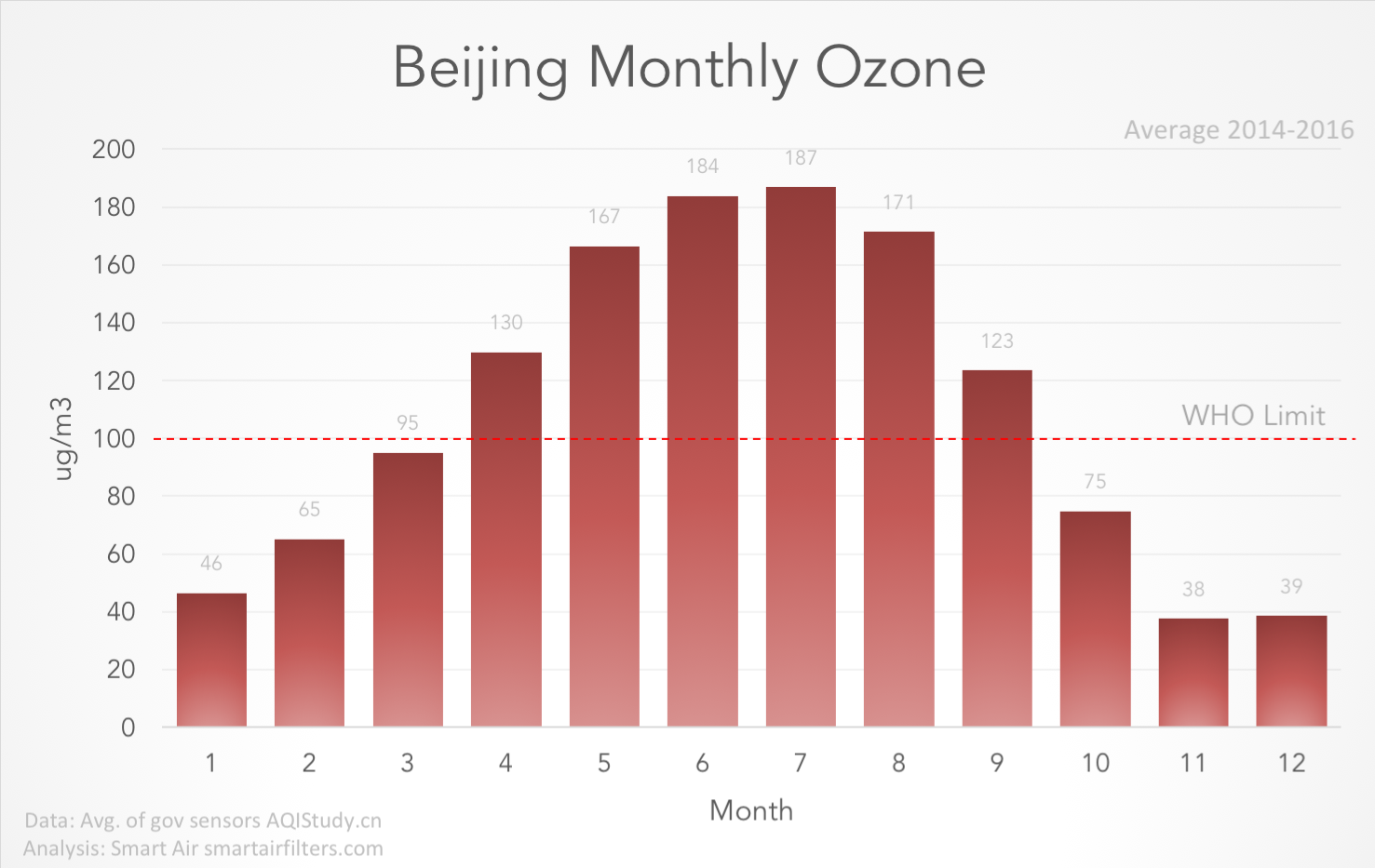 Ozone levels in Beijing, summer and winter 2018