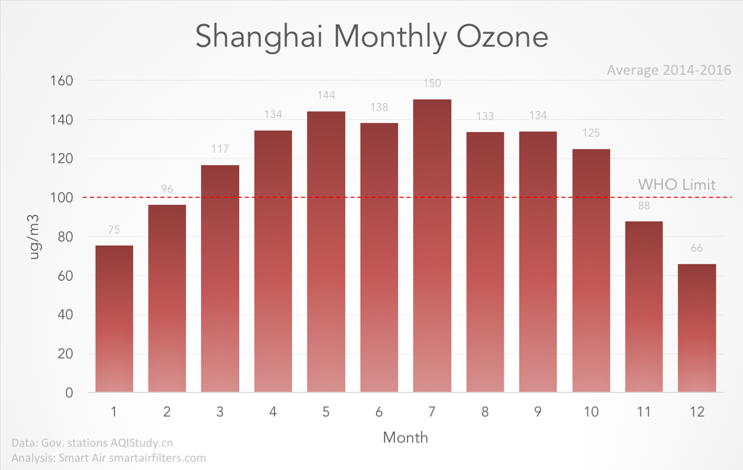 Shanghai ground ozone levels, summer winter 2018