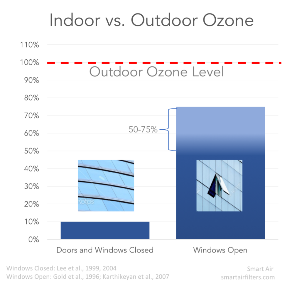 Difference in indoor and outdoor ozone levels