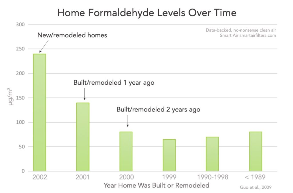 Effect of Building Age on Formaldehyde Levels in home