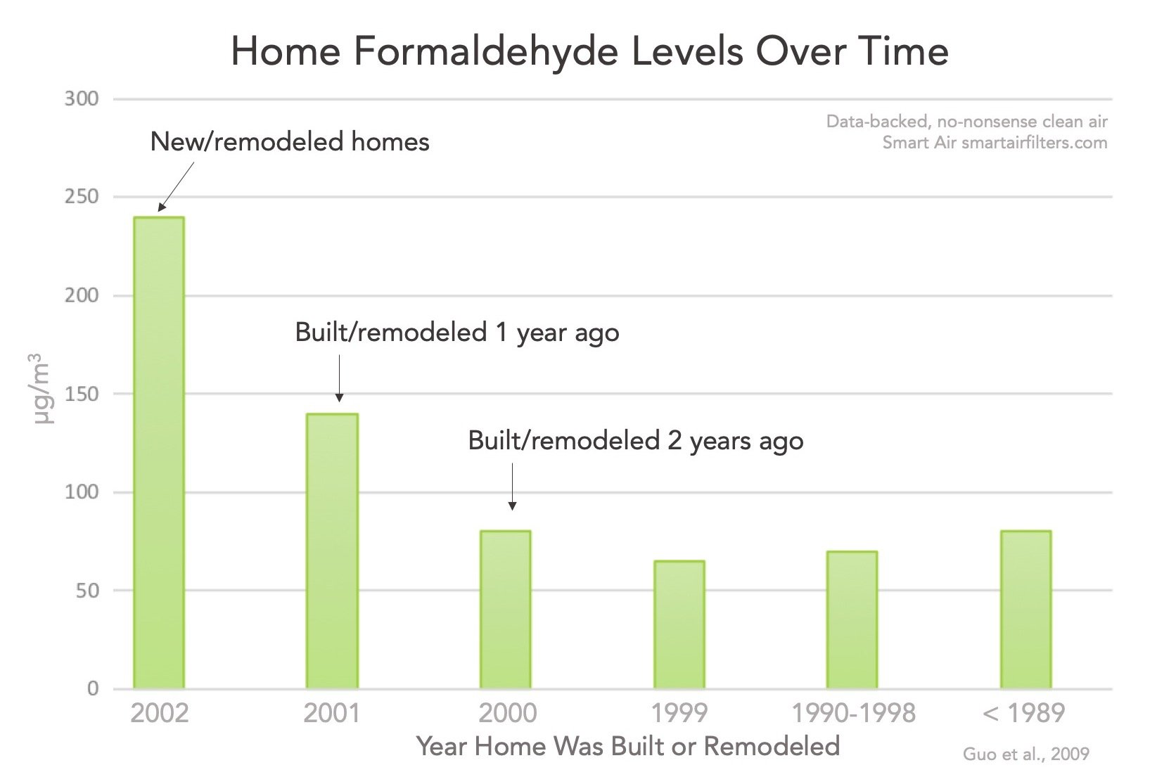 How long does it take formaldehyde to off-gas new remodeled home