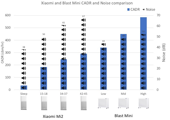 Xiaomi Blast Mini CADR and noise comparison