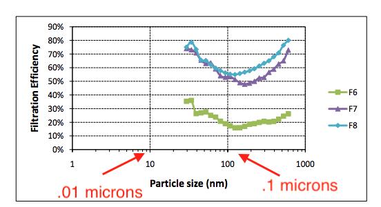 Microns lọc khí F6 F7 F8 MERV