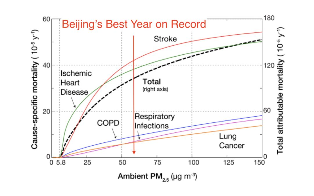 Statistics on air pollution deaths per year, polluted Beijing data