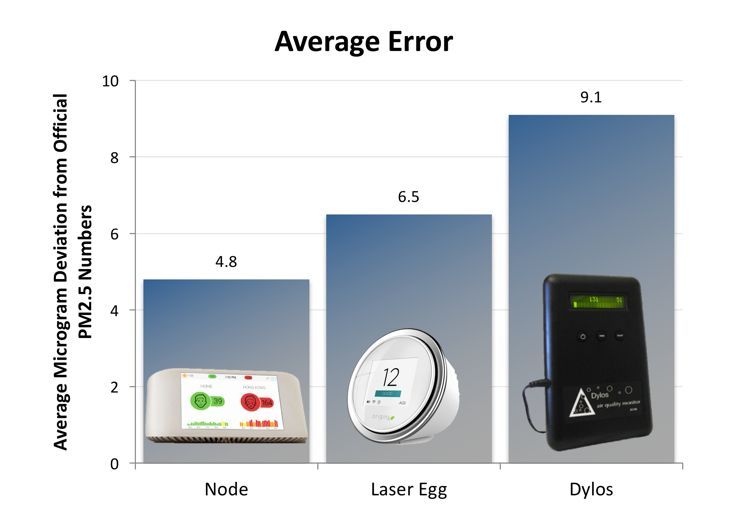 accuracy of air quality monitors measure pm2.5