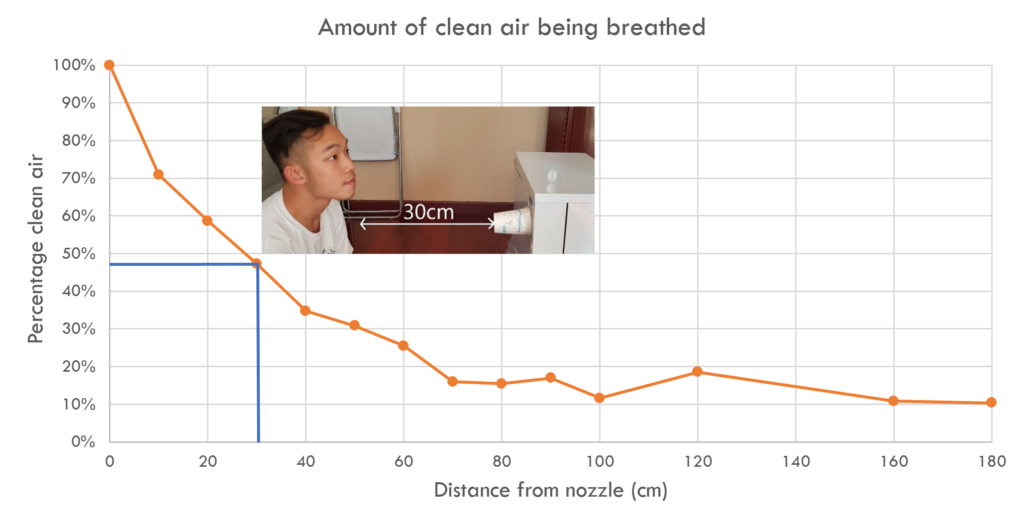 IQAir Atem air quality vs distance measurements