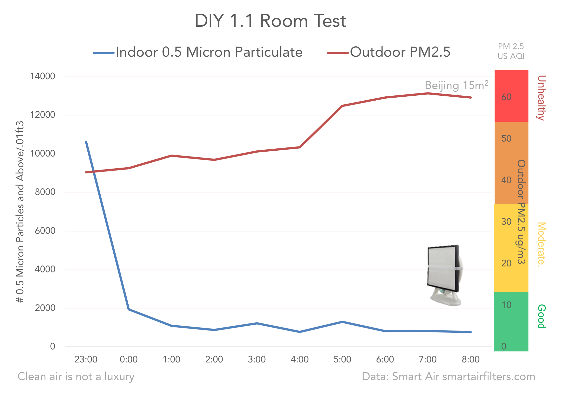 DIY purifier PM2.5 test data