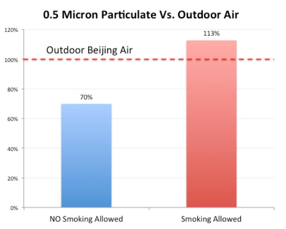 无烟的室内空气要明显优于可吸烟的室内环境