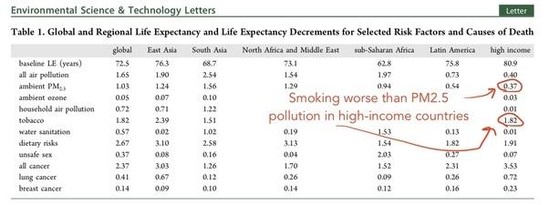 高收入地区吸烟死亡率更高