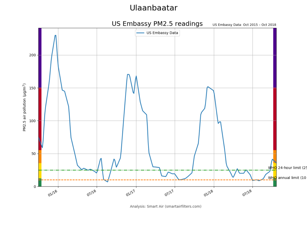Ulaanbaatar PM2.5 air pollution levels 2015 - 2018