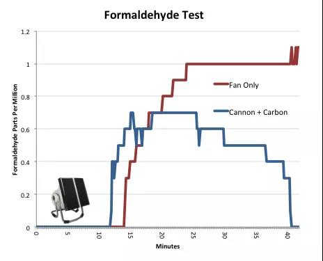 Formaldehyde activated carbon test Smart Air