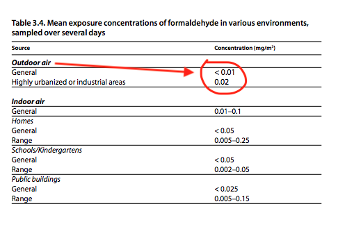 Average Outdoor Formaldehyde Levels