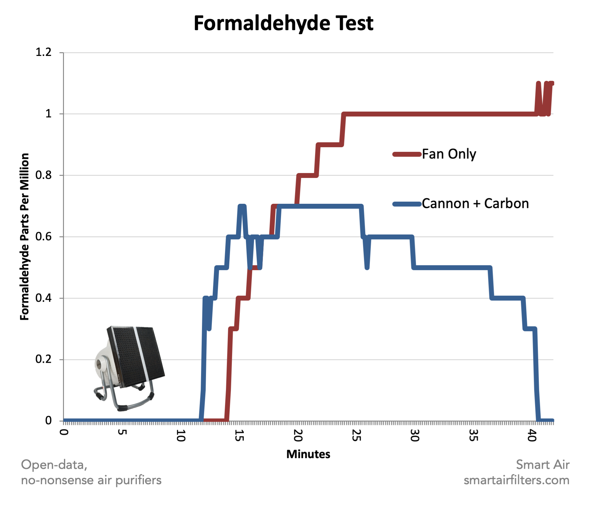 Formaldehyde activated carbon test data