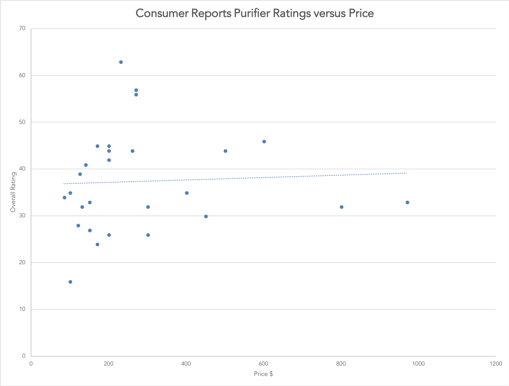 Consumer Reports Air Purifier Rating Test