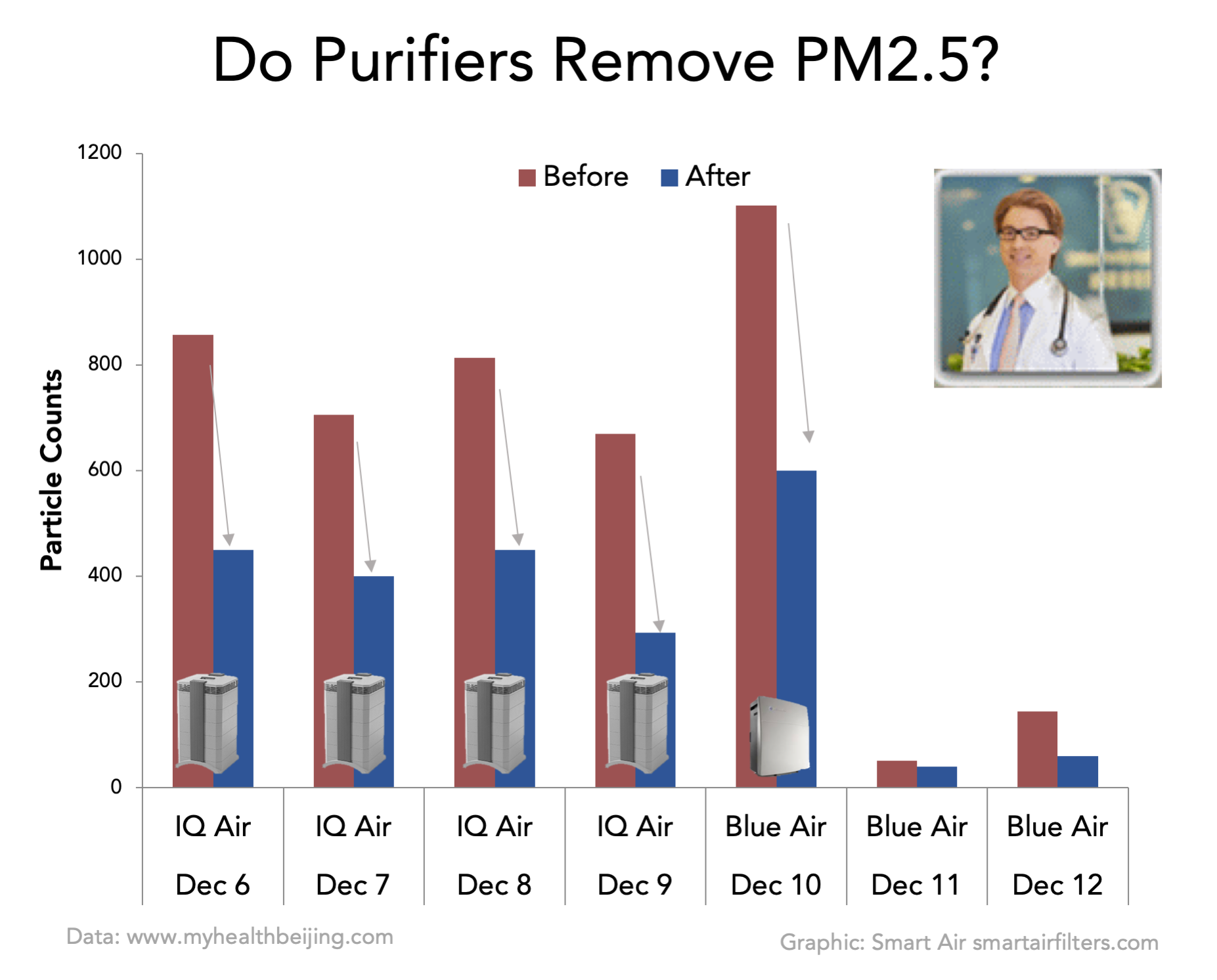 Do purifiers remove PM2.5 test data