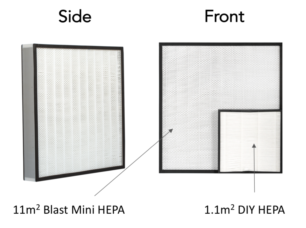Size of Blast HEPA, Blast Mini HEPA and DIY HEPA