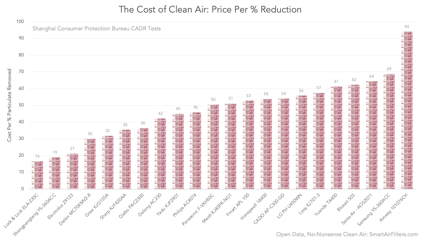 air purifiers - the cost of clean air