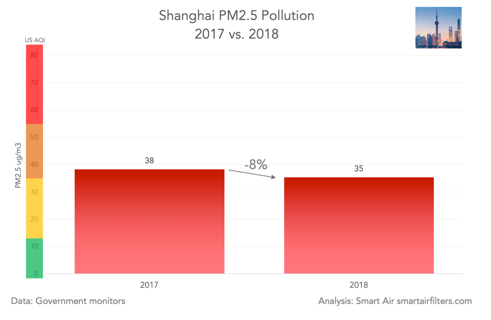 Shanghai PM2.5 pollution 2017v2018