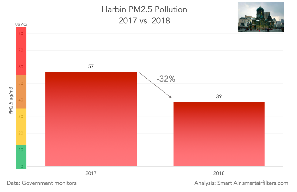 Harbin PM2.5 pollution 2017v2018