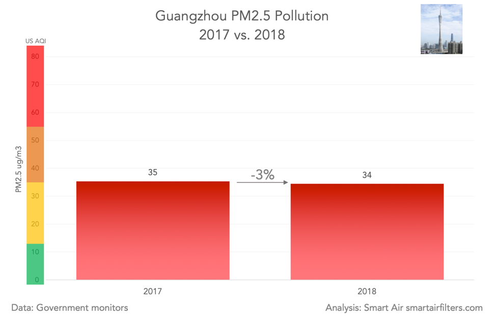 Guangzhou PM2.5 pollution 2017v2018