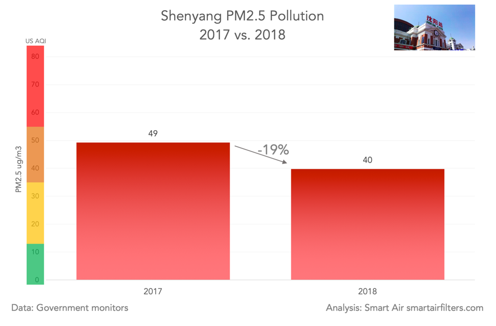 Shenyang PM2.5 pollution 2017v2018